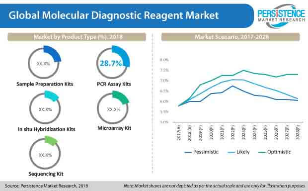 molecular diagnostic reagent market
