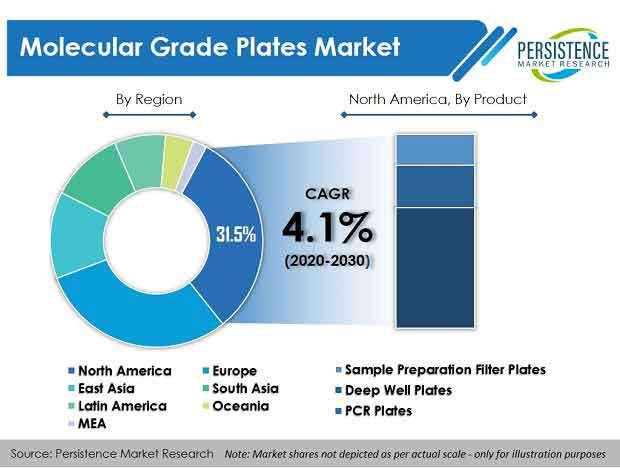 molecular grade plates market