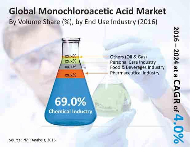 monochloroacetic acid market