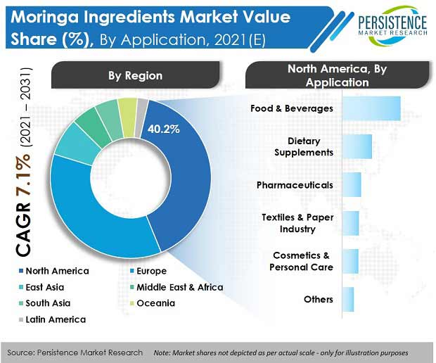moringa ingredients market