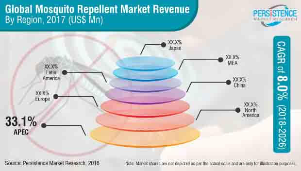 mosquito repellents market