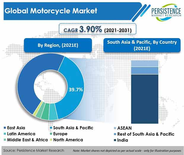 motorcycle market