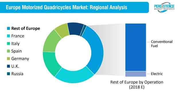motorized quadricycles market by region