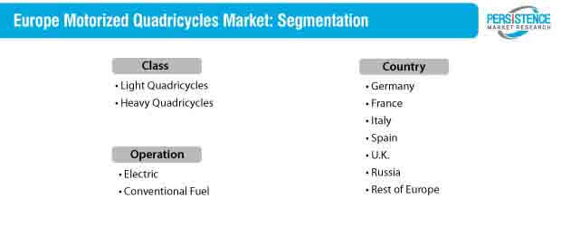 motorized quadricycles market segmentation