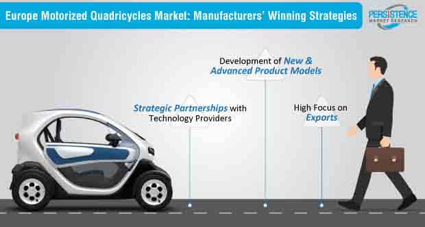 motorized quadricycles market strategies