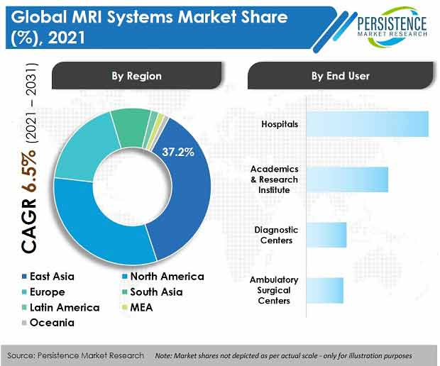 mri systems market
