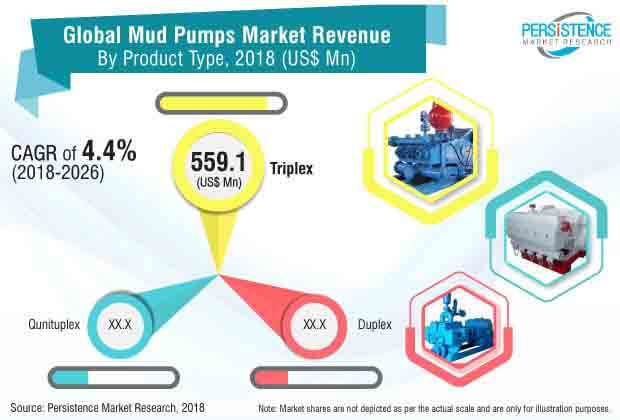 mud pumps market