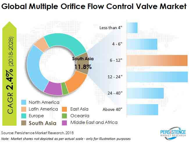 multiple orifice flow control valve market