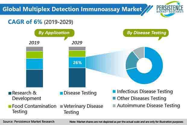 multiplex detection immunoassay market 01