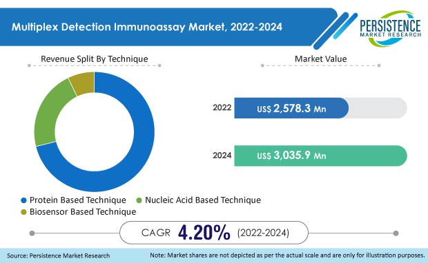 multiplex detection immunoassay market
