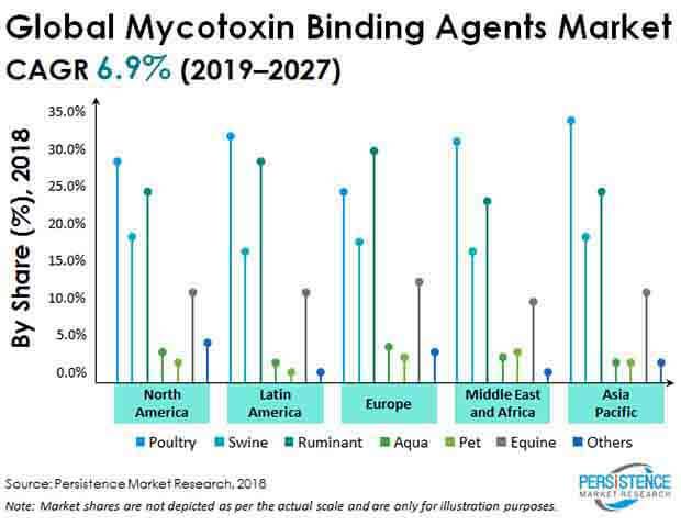 mycotoxin-binding-agents-market.jpg