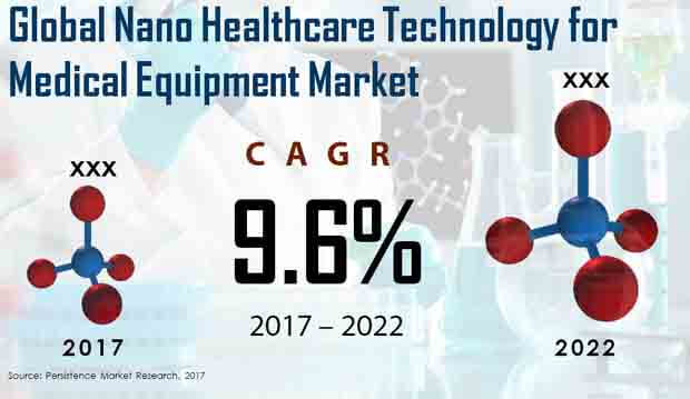 nano healthcare technology for medical equipment market