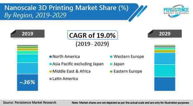 nanoscale 3d printing market