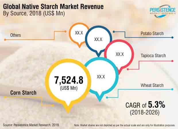 native strach market