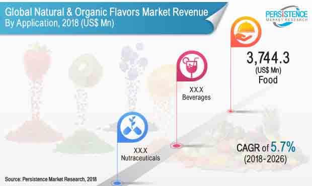natural and organic flavors market