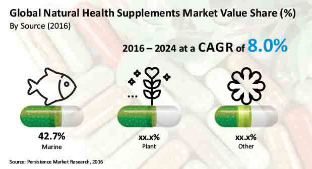 natural health supplement market