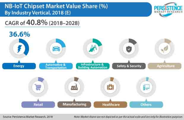 nb iot chipse market