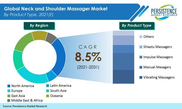 neck-and-shoulder-massager-market