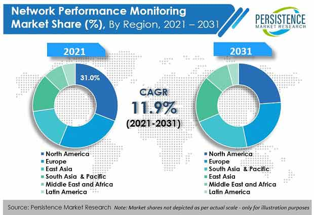 network performance monitoring market