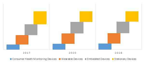 networked medical devices market