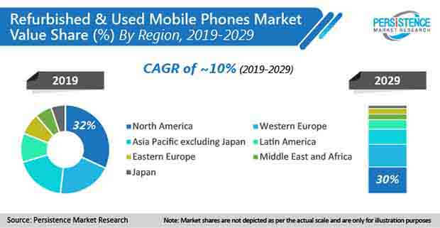 new global refurbished and used mobile phones market