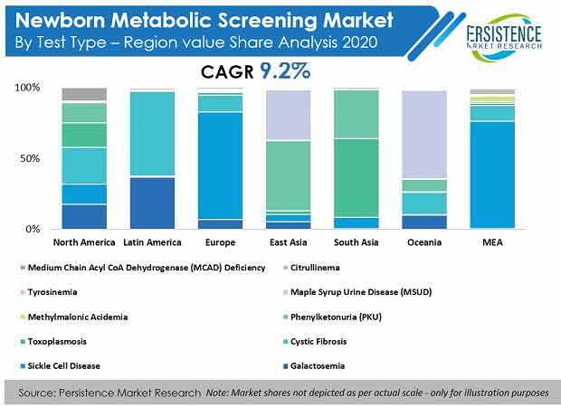 newborn-metabolic-screening-market