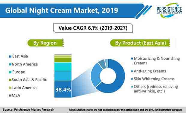 night cream market