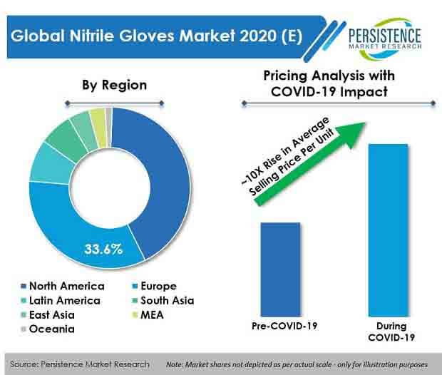 nitrile gloves market