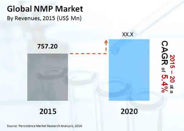 nmp market