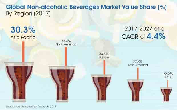non alcoholic beverages market