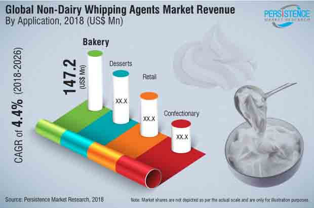 non-dairy-whipping-agents-market.jpg