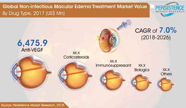 non infectious macular edema treatment