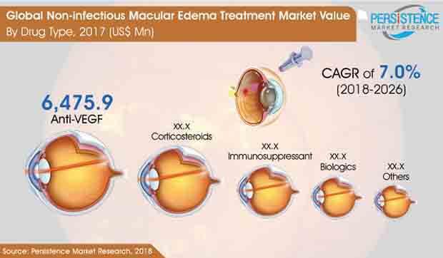 non infectious macular edema treatment