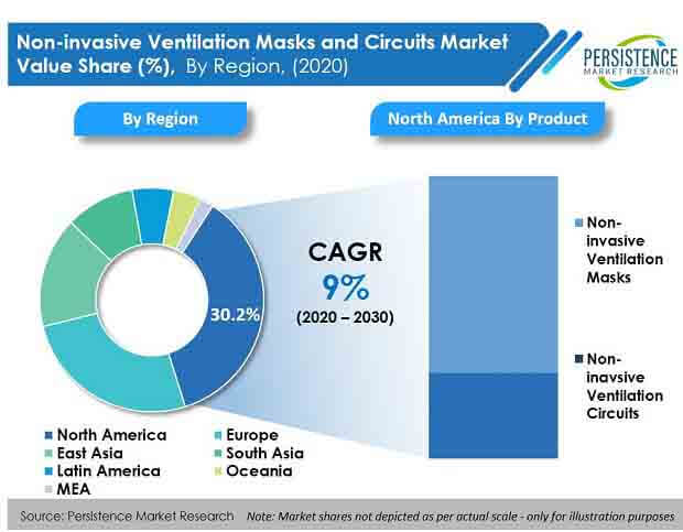 non invasive ventilation masks and circuits market