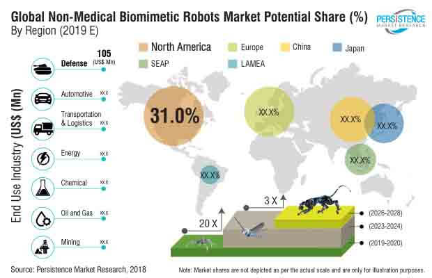non medical biomimetic robots market