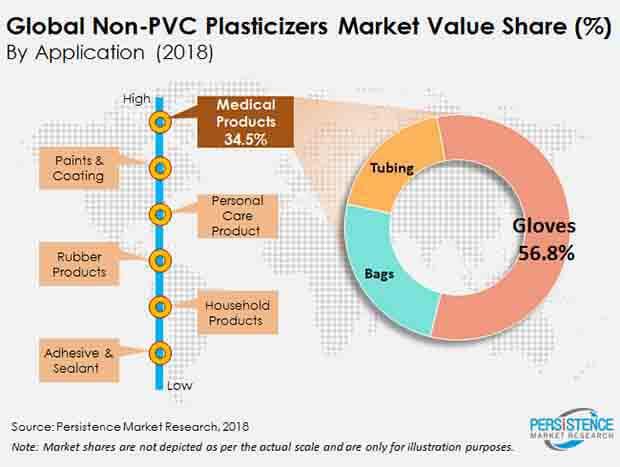 non-pvc-plasticizers-market.jpg