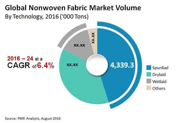 nonwoven fabric market image for market bytes