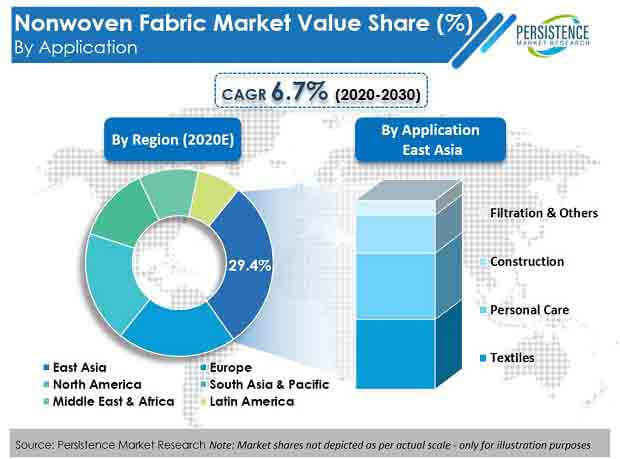 nonwoven fabric market