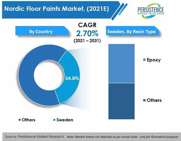 nordic-floor-paints-market