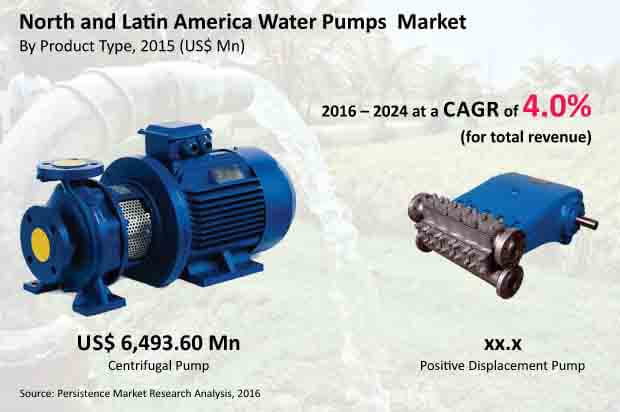 north america and latin america water pumps market