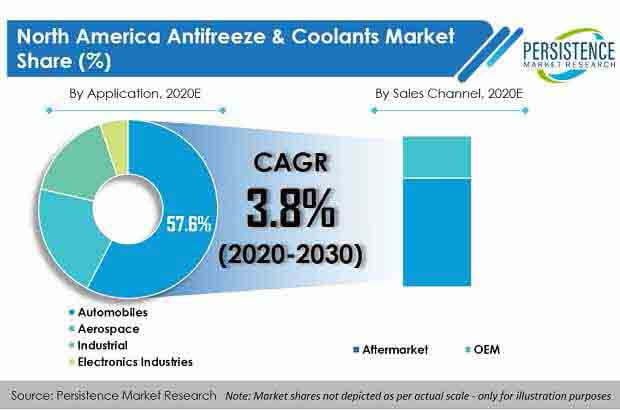 north america antifreeze and coolants market