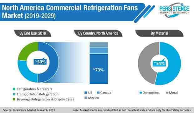 north america comercial refrigeration fans market