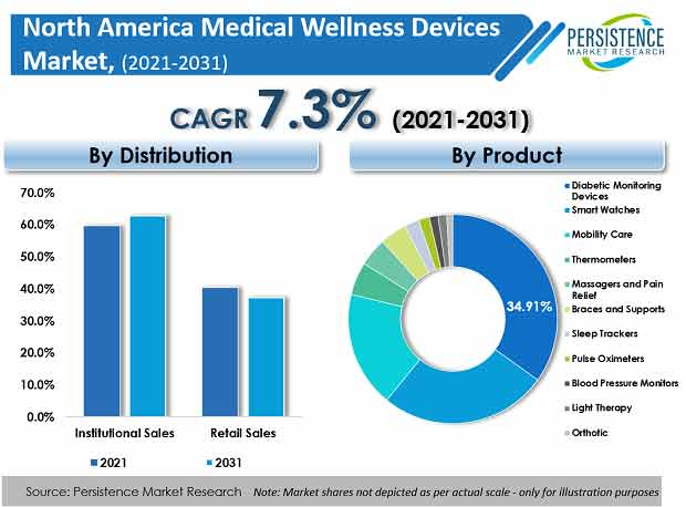 north-america-medical-wellness-devices-market