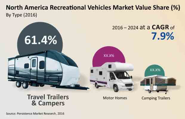 north america recreational vehicle market