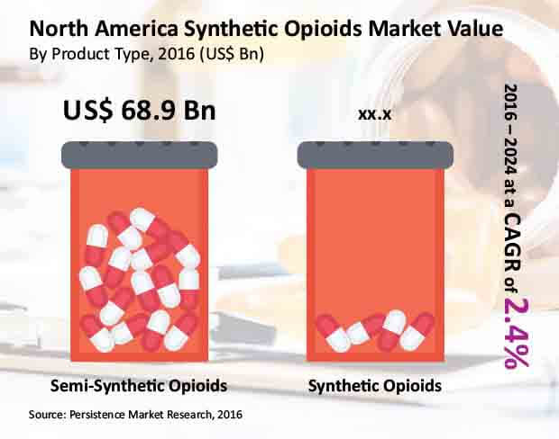north america synthetic opioids market