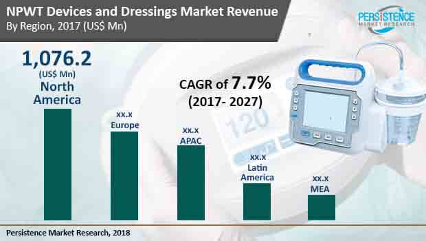 npwt-devices-and-dressings-market.jpg