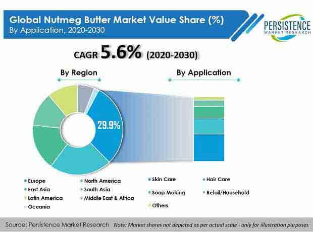nutmeg butter market