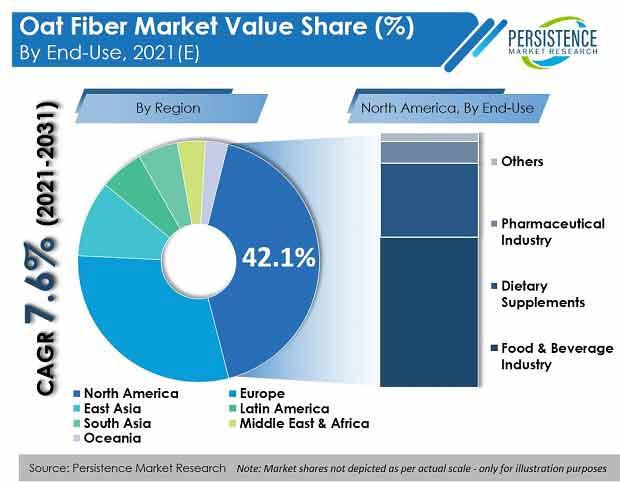 oat-fiber-market
