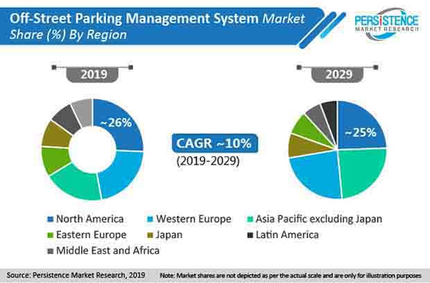 off street parking management system market share by region