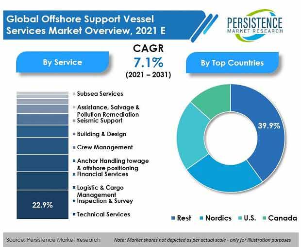 offshore-support-vessel-services-market.jpg